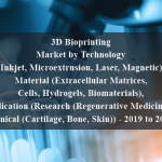 """3D Bioprinting Market by Technology (Inkjet, Microextrusion, Laser, Magnetic), Material (Extracellular Matrices, Cells, Hydrogels, Biomaterials), Application (Research (Regenerative Medicine) & Clinical (Cartilage, Bone, Skin)) - 2019 to 2024 """