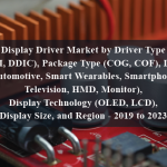 Display Driver Market by Driver Type (TDDI, DDIC), Package Type (COG, COF), Device (Automotive, Smart Wearables, Smartphone, Television, HMD, Monitor), Display Technology (OLED, LCD), Display Size, and Region - 2019 to 2023