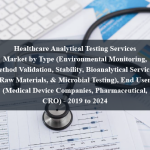 Healthcare Analytical Testing Services Market by Type (Environmental Monitoring, Method Validation, Stability, Bioanalytical Services, Raw Materials, & Microbial Testing), End User (Medical Device Companies, Pharmaceutical, CRO) - 2019 to 2024
