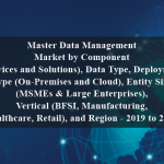 Master Data Management Market by Component (Services and Solutions), Data Type, Deployment Type (On-Premises and Cloud), Entity Size (MSMEs & Large Enterprises), Vertical (BFSI, Manufacturing, Healthcare, Retail), and Region - 2019 to 2024