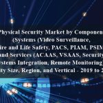 Physical Security Market by Component (Systems (Video Surveillance, Fire and Life Safety, PACS, PIAM, PSIM) and Services (ACAAS, VSAAS, Security Systems Integration, Remote Monitoring)), Entity Size, Region, and Vertical - 2019 to 2024