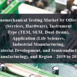 Nanomechanical Testing Market by Offering (Services, Hardware), Instrument Type (TEM, SEM, Dual-Beam), Application (Life Sciences, Industrial Manufacturing, Material Development, and Semiconductor Manufacturing), and Region - 2019 to 2023