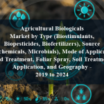 Agricultural Biologicals Market by Type (Biostimulants, Biopesticides, Biofertilizers), Source (Biochemicals, Microbials), Mode of Application (Seed Treatment, Foliar Spray, Soil Treatment), Application, and Geography - 2019 to 2024