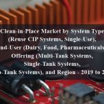 Clean-in-Place Market by System Type (Reuse CIP Systems, Single-Use), End-User (Dairy, Food, Pharmaceuticals), Offering (Multi-Tank Systems, Single-Tank Systems, Two-Tank Systems), and Region - 2019 to 2023