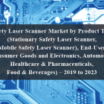 Safety Laser Scanner Market by Product Type (Stationary Safety Laser Scanner, Mobile Safety Laser Scanner), End-User (Consumer Goods and Electronics, Automotive, Healthcare & Pharmaceuticals, Food & Beverages) – 2019 to 2023