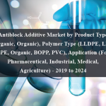 Antiblock Additive Market by Product Type (Inorganic, Organic), Polymer Type (LLDPE, LDPE, HDPE, Organic, BOPP, PVC), Application (Food, Pharmaceutical, Industrial, Medical, Agriculture) - 2019 to 2024
