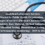 Analytical Laboratory Services Market by Public Health Organization, - by types of services (Physical Characterization, Stability, Raw Material, Method Validation, Microbial Testing, Bioanalytical Testing, Environmental Monitoring) - 2019 to 2024