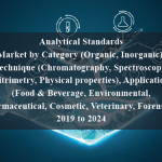 Analytical Standards Market by Category (Organic, Inorganic), Technique (Chromatography, Spectroscopy, Titrimetry, Physical properties), Application (Food & Beverage, Environmental, Pharmaceutical, Cosmetic, Veterinary, Forensic) - 2019 to 2024