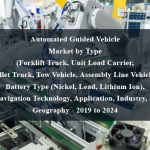 Automated Guided Vehicle Market by Type (Forklift Truck, Unit Load Carrier, Pallet Truck, Tow Vehicle, Assembly Line Vehicle), Battery Type (Nickel, Lead, Lithium Ion), Navigation Technology, Application, Industry, & Geography - 2019 to 2024