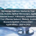 Microscope Software Market by Type (Electron, Raman, Optical Microscope), Application (Material Science, Lifescience, Automotive), End User (Pharma Industry, Biotech, Academics, Research Institute (Neuroscience Application)) - 2019 to 2024