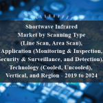 Shortwave Infrared Market by Scanning Type (Line Scan, Area Scan), Application (Monitoring & Inspection, Security & Surveillance, and Detection), Technology (Cooled, Uncooled), Vertical, and Region - 2019 to 2024