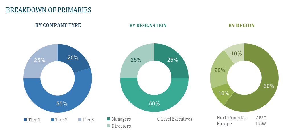 Agrochemicals Market by Type (Pesticides, Fertilizers), Fertilizer Type (Phosphatic, Nitrogenous, Potassic), Pesticide Type (Pyrethroids, Organophosphates, Bio-Pesticides, Neonicotinoids), Sub-types & Crop Type - 2019 to 2024 4