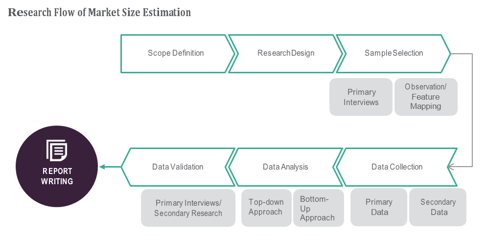 Software-Defined Wide Area Network (SD-WAN) for Industry Trends, Use Cases for Civil Agencies, National Security Agencies, Government Market Stakeholder Profile, Market Dynamics, Defense Agencies - 2019 to 2024 5