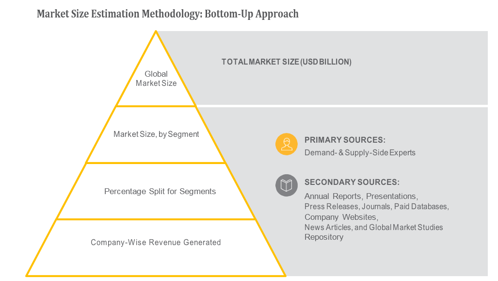 Marketing Attribution Software Market by Component (Services and Solutions), Attribution Type (Probabilistic or Algorithmic, Single Source, and Multi Source), Entity Size, Vertical, Region, and Deployment Type - 2019 to 2024 6