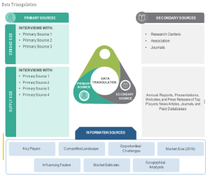 Blockchain Identity Management Market by Vertical (Healthcare and Lifesciences, BFSI, Government, Real Estate), Provider (Middleware Provider, Application Provider, Infrastructure Provider), Organization Size, and Geography - 2020 to 2025 8