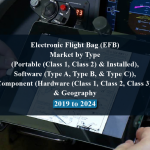 Electronic Flight Bag (EFB) Market by Type (Portable (Class 1, Class 2) & Installed), Software (Type A, Type B, & Type C)), Component (Hardware (Class 1, Class 2, Class 3), & Geography - 2019 to 2024