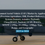 Unmanned Aerial Vehicle (UAV) Market by Application (Precision Agriculture, ISR, Product Delivery), System (Sensors, Avionics, Payload), Class (MALE, Tactical, UCAV, HALE), MTOW (150kg), Type, Range, and Geography - 2019 to 2024