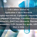 Cell Culture Market by Application (Cancer Research, Biopharmaceutical), Equipment (Supporting Equipment (Centrifuge, Filtration System), Bioreactor), End Users (Research, Pharma), Consumables (FBS, Serum free media, ABS) - 2019 to 2024