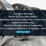 Aerospace Bearings Market by Type (Ball, Roller), Application (Engine, Landing Gear, Aerostructure, Flight Control System), Material (Fiber-Reinforced Composites, Stainless Steel, Engineered Plastics), Geography, Aircraft Type - 2019 to 2024