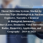 Threat Detection Systems Market by Detection Type (Radiological & Nuclear, Explosive, Narcotics, Chemical & Biological, Intrusion), Product (Laser, Dosimeter, Video Surveillance, Radar, Biometric), Application, and Geography - 2019 to 2024