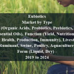 Eubiotics Market by Type (Organic Acids, Probiotics, Prebiotics, Essential Oils), Function (Yield, Nutrition & Gut Health, Production, Immunity), Livestock (Ruminant, Swine, Poultry, Aquaculture), Form (Liquid, Dry) - 2019 to 2024