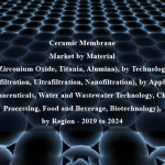 Ceramic Membrane Market by Material (Zirconium Oxide, Titania, Alumina), by Technology (Microfiltration, Ultrafiltration, Nanofiltration), by Application (Pharmaceuticals, Water and Wastewater Technology, Chemical Processing, Food and Beverage, Biotechnology), by Region - 2019 to 2024