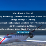 More Electric Aircraft Market by Technology (Thermal Management, Power Electronics, Energy Storage & Others), Application (Passenger Comfort, Power Generation, Air Pressurization & Others) Platform (Rotary Wing, Fixed Wing), and Geography - 2019 to 2024