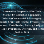 Automotive Diagnostic Scan Tools Market by Workshop Equipment, Vehicle (Commercial &Passenger), Handheld Scan Tools (Digital Pressure Tester, Scanner, Code Reader, Battery Analyzer), EV Type, Propulsion, Offering, and Region - 2019 to 2024