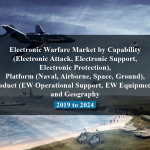 Electronic Warfare Market by Capability (Electronic Attack, Electronic Support, Electronic Protection), Platform (Naval, Airborne, Space, Ground), Product (EW Operational Support, EW Equipment), and Geography - 2019 to 2024