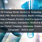 3D Printing Metals Market by Technology (DED, PBF, Metal Extrusion, Binder Jetting), Form (Filament, Powder), End-Use Industry (Aerospace and Defense, Automotive, Medical & Dental), Metal Type (Nickel, Titanium, Aluminum, Stainless Steel), Geography - 2020 to 2025