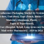 Adherence Packaging Market by System (Multi-dose, Unit-dose), Type (Pouch, Blister Card), Material (Aluminum, Plastic, Paper & Paperboard), End User (Hospital, Retail, Long-term care facility, Mail-order Pharmacies) - 2019 to 2024